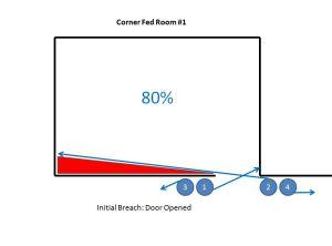 Corner Fed Room # 1