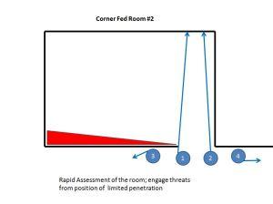 Corner Fed Room # 2
